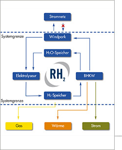 Funktionsprinzip eines Wind-Wasserstoff-Systems